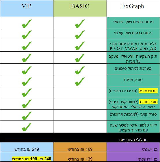 תוכנת FXG מחירים